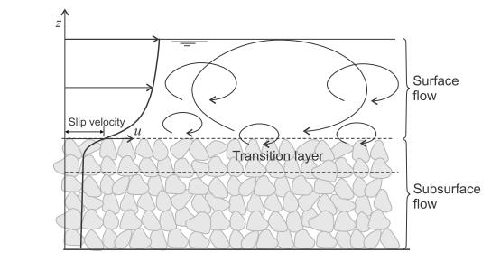Schematic showing the interaction of a turbulent boundary layer flowing over a porous medium