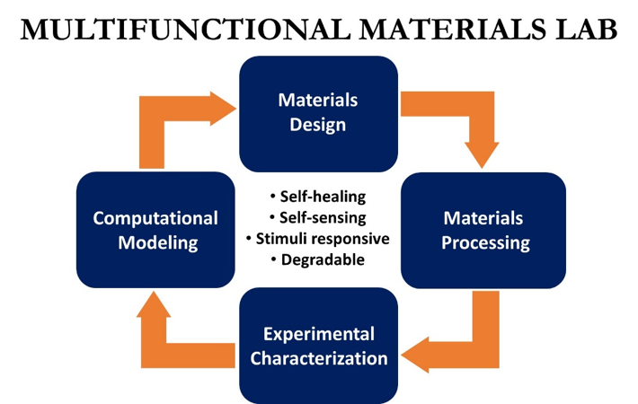 Multifunctional Materials Lab