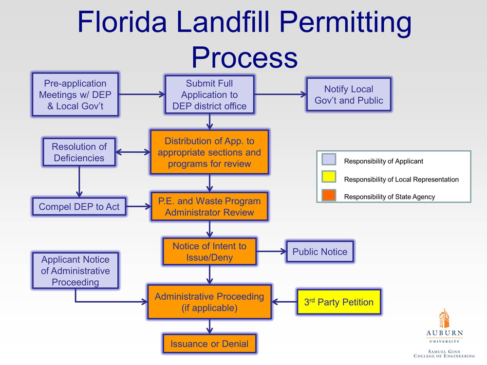 Solid Waste Management Process Ppt Image Gallery  Hcpr